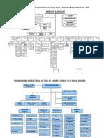 Organigrama Estructural Del Hospital y Redes de Huaura y Oyon
