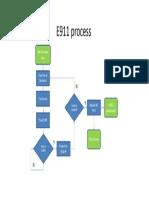 E911 Process