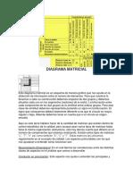 1.8 Diagrama Matricial