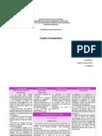 Cuadro Comparativo Representante de Las Corrientes y Postululados(1)