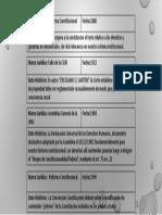 API 3 Constitucional
