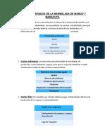 Costos Generados de La Mermelada de Mango y Maracuya (Iris)