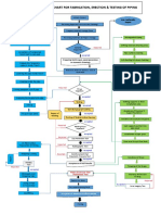 Piping Construction Flow Chart