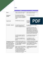 Comparatif SA - SARL.doc