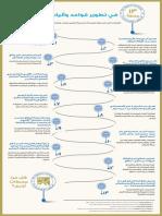 Final Arabic Measures 2