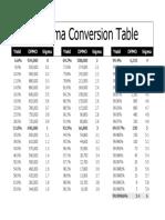 6-Sigma-Conversion-Table.pdf
