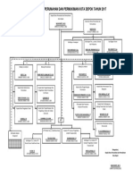 STRUKTUR ORGANISASI DISRUMKIM.pdf