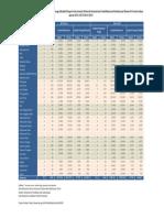 Jumlah Perguruan Tinggi , Mahasiswa, dan Tenaga Edukatif (Negeri dan Swasta) di Bawah Kementrian Pendidikan dan Kebudayaan Menurut Provinsi (3).pdf