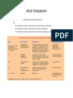 Anti Histamin Kortikosteroid