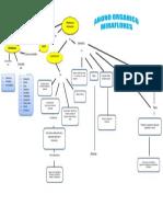 Mapa Conceptual Abono Organico Sergio Peña