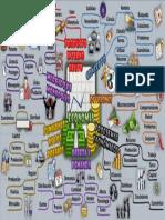 Mapa Mental de Economía