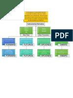 Actividad de aprendizaje 1. Instrumentos derivados