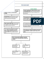 Flow Chart PTW
