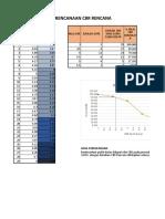 Data Perencanaan CBR Rencana