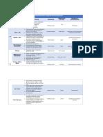 Tabla Comparativa de Métodos de Secuenciación Primera