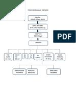 Struktur Organisasi Tim Ponek