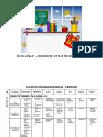 Conocimientos por areas de primero a sexto grado.docx