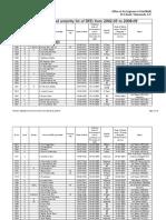 AP R&B Integrated Seniority List 2002-2009 final