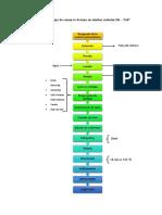 Diagrama de Flujo de La Tuna
