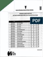 Hasil SKD Jateng 2018