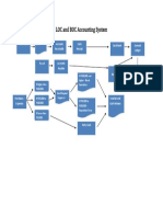 LOC and BOC Accounting System