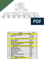 DPSB Staffing Pattern