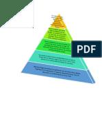 Piramide Maslow.