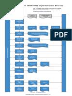 13485Academy ISO 13485 Implementation Process Diagram En