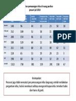 Tabel Ketepatan Pemasangan Infus Di Ruang Paviliun