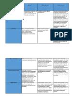 API3 Metodos