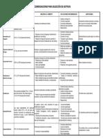 Tabla de Aditivos Recomendaciones Para Selección de Aditivos