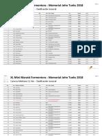 Resultados Cursa 12k Formentra