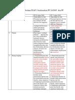 Mengidentifikasi Perbedaan PP 71 Dengan PP 24 Pada Masing-masing PSAP 3 & PSAP 4