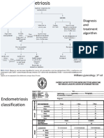 Endometriosis Dan Bartolin Gland Abses