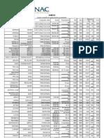 Tabla SERNAC Medicamentos