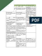 Tabela Processo Coletivo