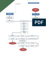 Diagrama de Flujo Proceso Productivo Cervecería Del Valle