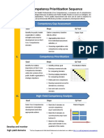 PHF. 3-Step Competency Prioritization Sequence