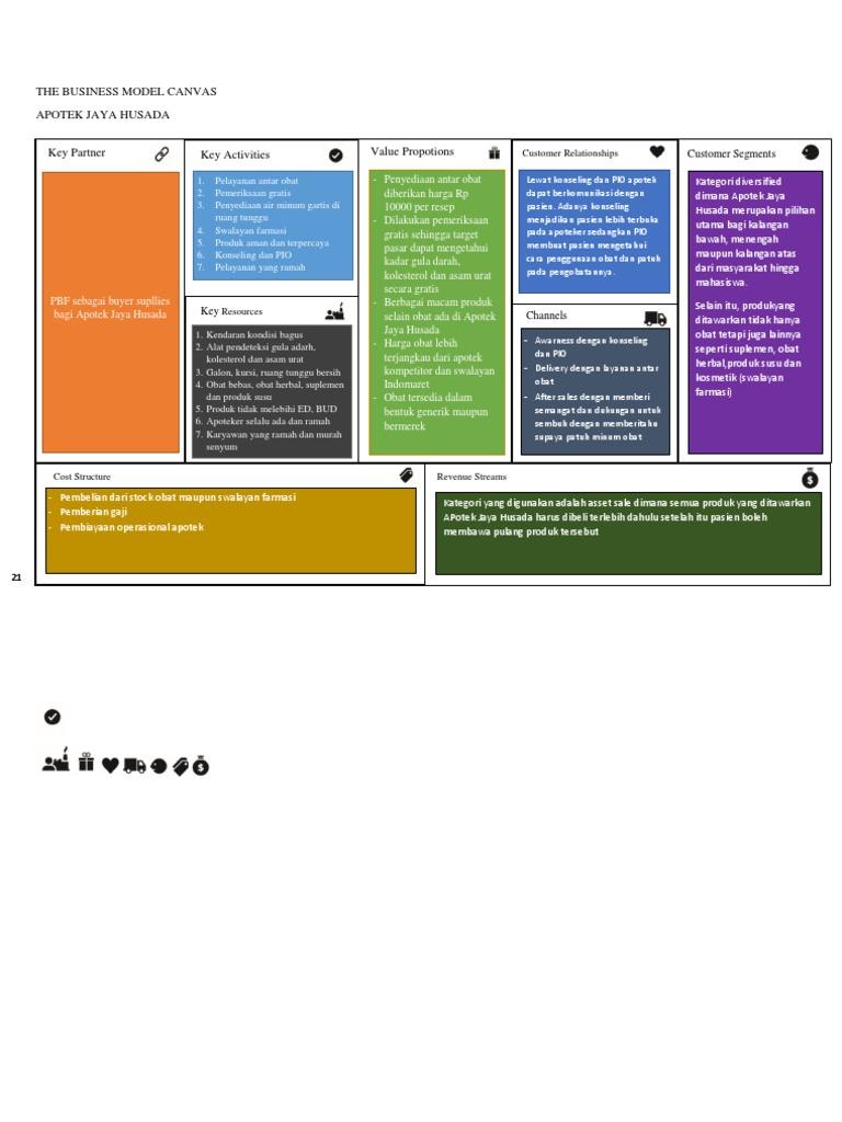 Tugas Bmc Business Model Canvas