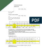 Metodo Simplex Minimizacion