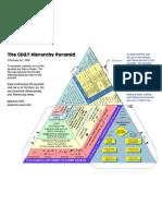 GD&T Hierarachy Pyramid