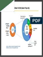 Anggaran Pendidikan APBN 2018