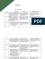 2016-17 Analisis Ulangan Harian XII IPA