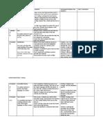 English Class Procedure 12