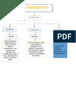 Mapa Conceptual pedagogia