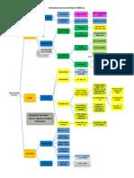 Estructura de las Escrituras Públicas Guatemala