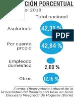 Distribución porcentual