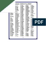 City Code List