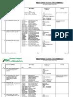 NTSA Kenya registered saccos