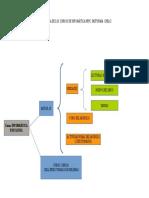 Estructura Info Nfpc